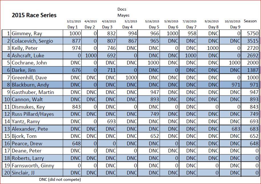 final scores for 2015 season